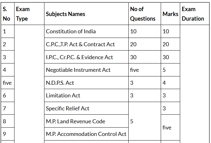MP High Court Syllabus